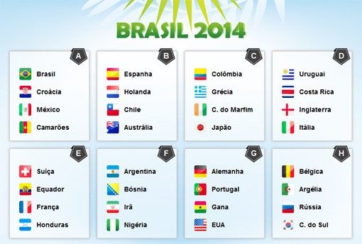 Brazil World Cup Offical Group Draw